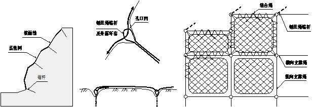 主动防护系统是以钢丝绳网为主的各类柔性网覆盖包裹在所需防护斜坡或岩石上,以限制坡面岩石土体的风化剥落或破坏以及为岩崩塌(加固作用),或将落石控制于一定范围内运动(围护作用)。 材质:钢丝绳网、普通钢丝格栅(常称铁丝格栅)和TECCO高强度钢丝格栅 。 构造: 前两者通过钢丝绳锚杆和/或支撑绳固定方式,后者通过钢筋(可施加预应力)和/或钢丝绳锚杆(有边沿支撑绳时采用)、专用锚垫板以及必要时的边沿支撑绳等固定方式 。 结构配置:钢丝绳网、钢丝绳锚杆、支撑绳、缝合绳、钢丝格栅网。 产品特性: 作用原理上类似于