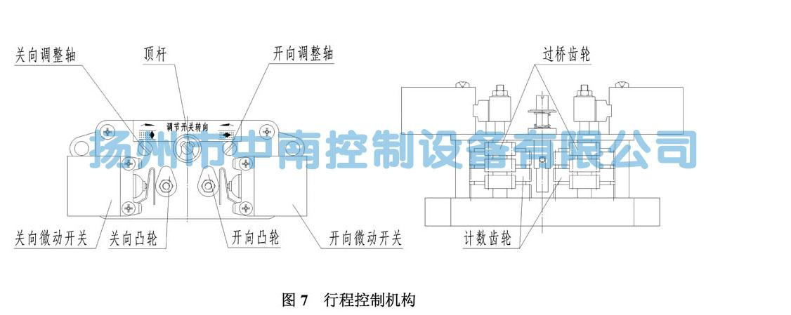 切断电动机电源,电动机停转,从而实现对电动装置行程或者转圈数的控制