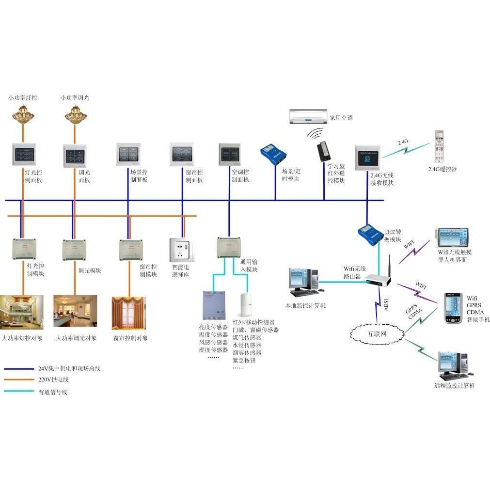 长仁智能照明控制系统 智能照明控制模块报价