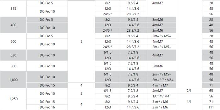 起重机价格 德马格葫芦 欧式双速环链葫芦 德马格DC PRO环链电动葫芦批发价格 苏州市