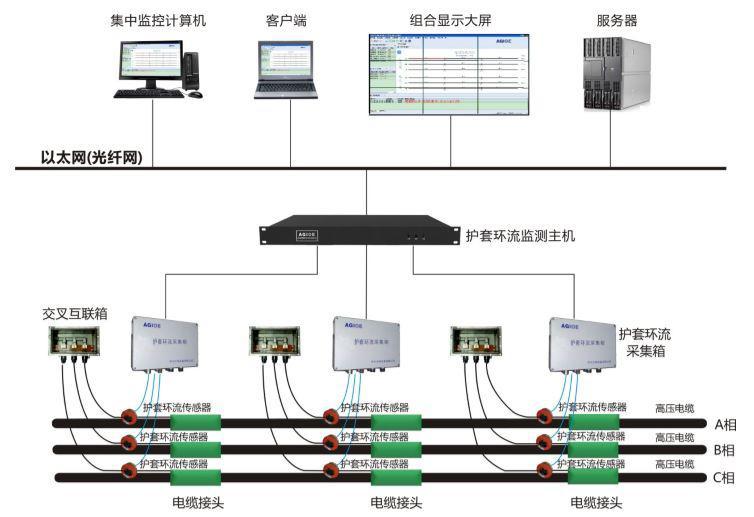 三,系统结构图