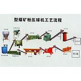 型煤生产线型煤知识讲座型煤生产线对场地的要求