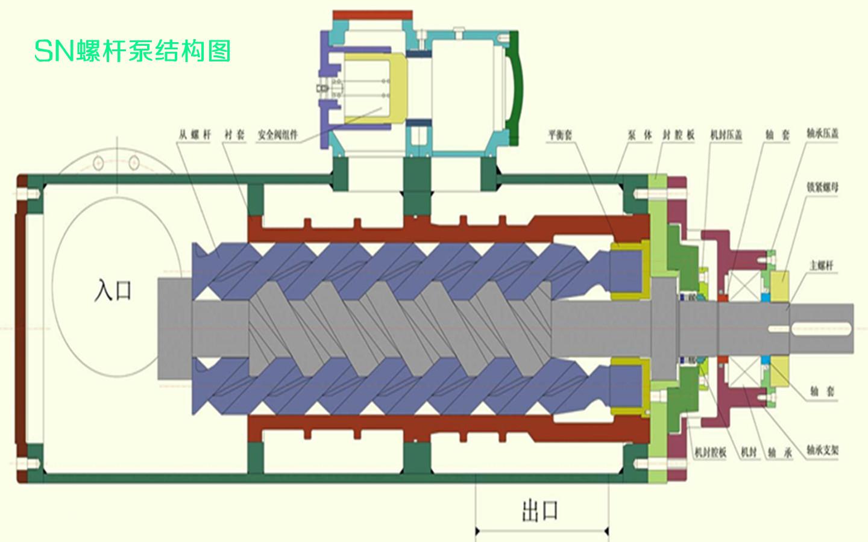 sn三螺杆泵结构图 装配图