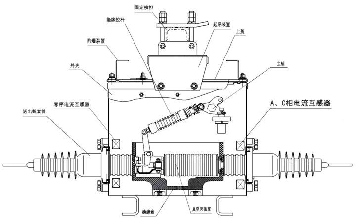 图1 断路器内部结构示意图 产品概述:ZW20A-12/T1000(630)-25型户外高压交流真空断路器(以下简称断路器)为额定电压12kV,三相交流50Hz的户外配电设备。它采用真空灭弧和SF6气体作为绝缘介质,是ZW20-12型柱上真空断路器改进型产品。  产品概述 ZW20A-12/T1000(630)-25型户外高压交流真空断路器(以下简称断路器)为额定电压12kV,三相交流50Hz的户外配电设备。它采用真空灭弧和SF6气体作为绝缘介质,是ZW20-12型柱上真空断路器改进型产品。箱体采用了引